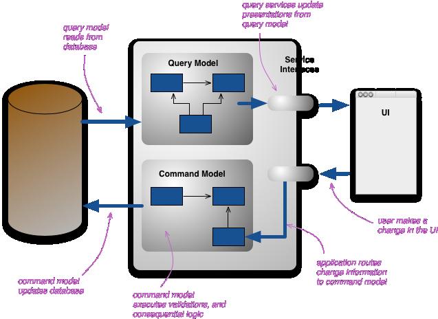 Symfony + API Platform + CQRS (Part 1) – Stefano Alletti