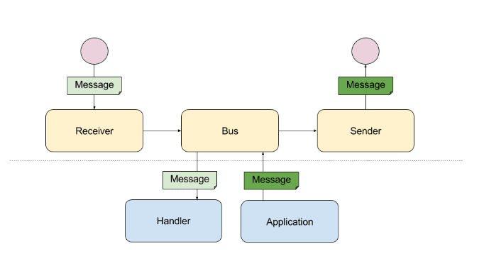 CQRS is easy with Symfony 4 and his Messenger Component – Stefano